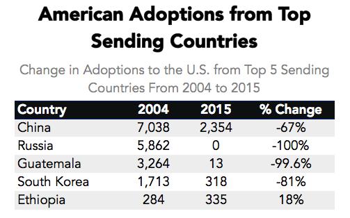 Why Did International Adoption Suddenly End?