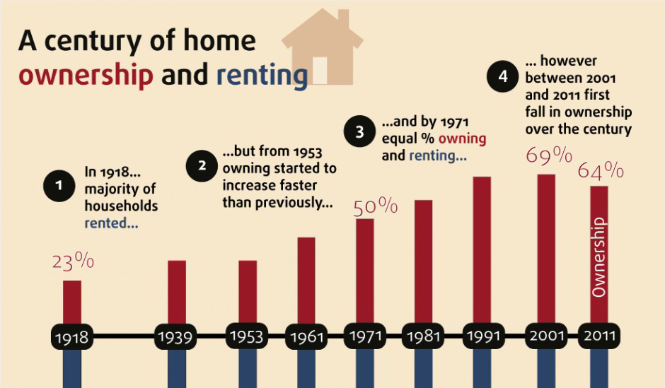 Home ownership falls for first time in a century - Telegraph