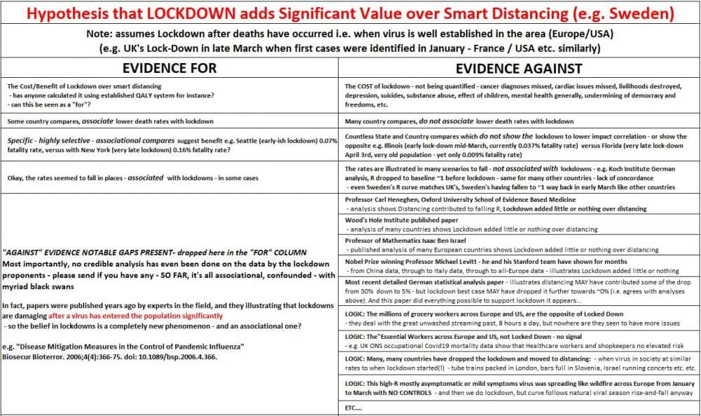 What is the evidence for and cost of lockdown? – Slugger O ...