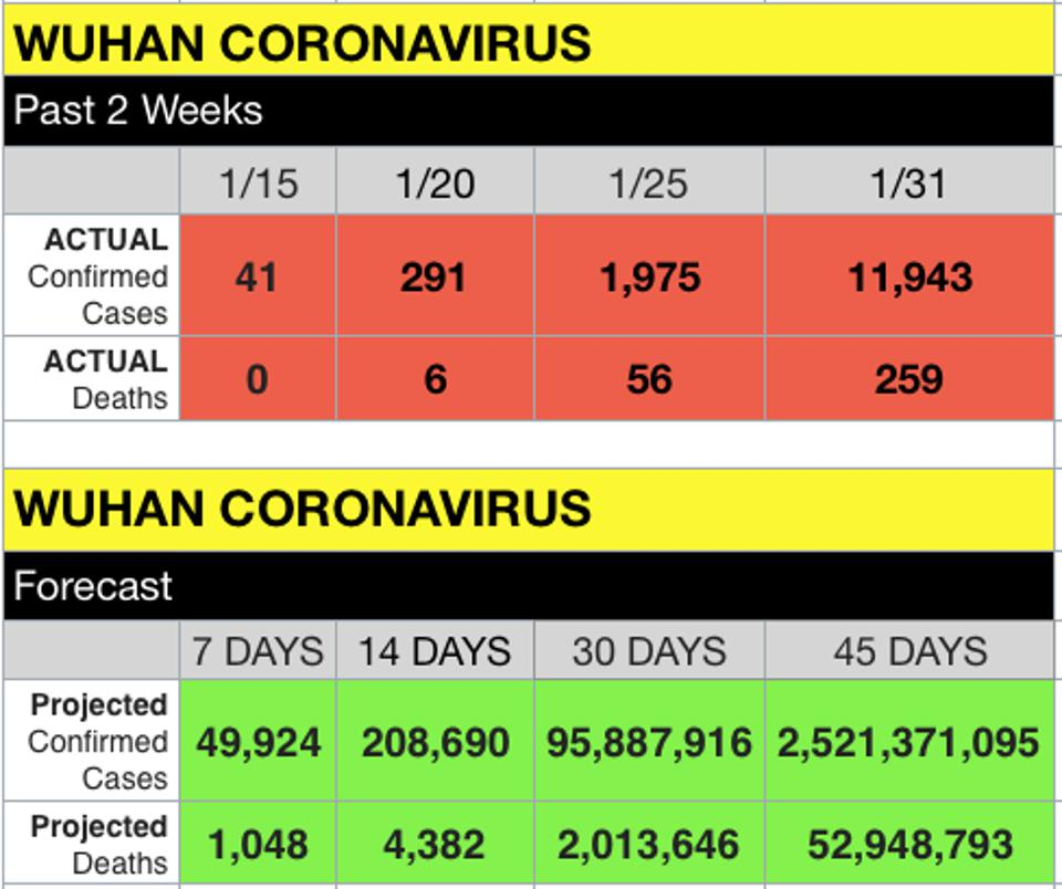 AwesomeCapital: AI Predicts Coronavirus Infecting 2.5B ...