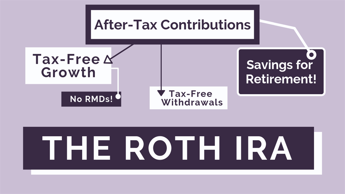 The Roth IRA: What It Is and How It Works | Personal ...