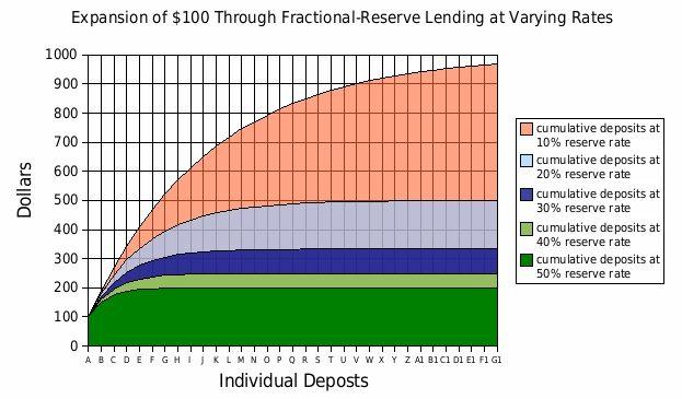 Creating Money   Boundless Economics