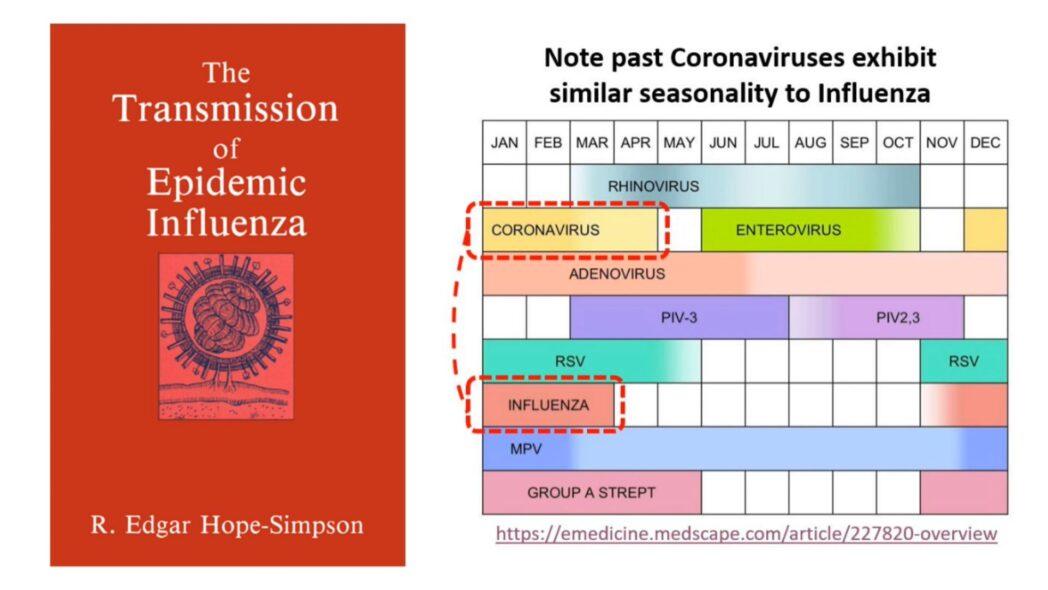 Influenza Seasonality — The Fat Emperor