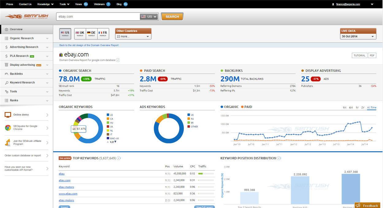 SEMrush Review 2020, How To Analyze Data Using SEMrush ...