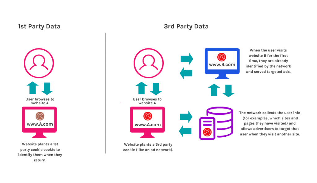 The end of the party? How will Google's 3rd Party Cookie policy change affect us marketers and ...