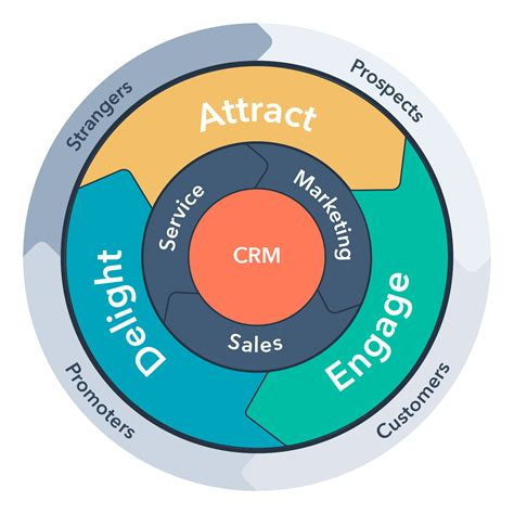 Inbound Marketing and Sales Solutions For Foodservice ...