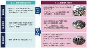 生田高等学校|生田高校のICT
