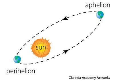 EARTH at Aphelion - SPACE INDIA