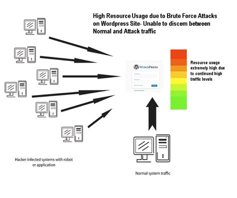 What is Brute Force Attack? What does Brute Force Attack ...
