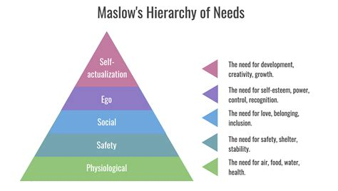 Applying Maslow's Hierarchy of Needs to the Use of ...