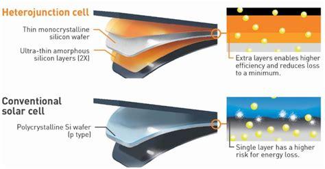 Panasonic Solar Panels - Profile & Reviews 2019   EnergySage