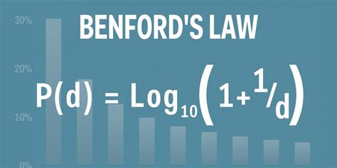 Benford's Law Applied to Pennsylvania Vote Count | Election 2020