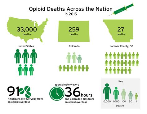Opioid use in Larimer County continues as drug becomes ...