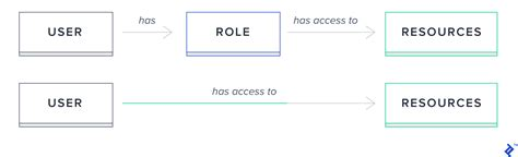 Build a Role-based API with Firebase Authentication | Toptal