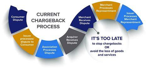 Understanding the chargeback dispute process | Verifi