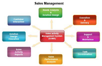 sales software