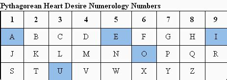 Numerology Heart Desire or Soul Urge Number Calculator