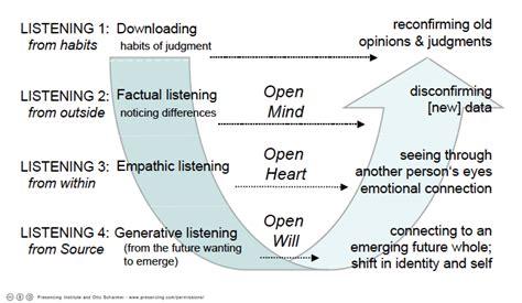 Conversations that Matter Part 1: Listening | Impact ...