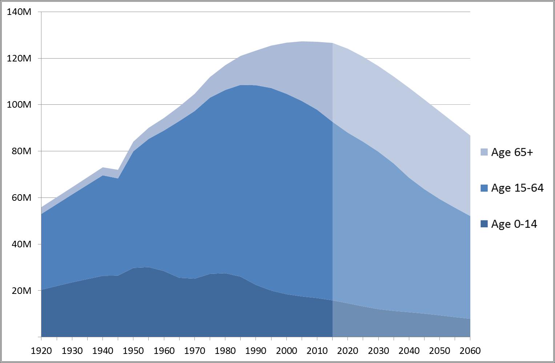 24hGold - Demographic Collapse