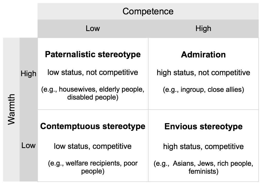 Stereotype content model - Wikipedia
