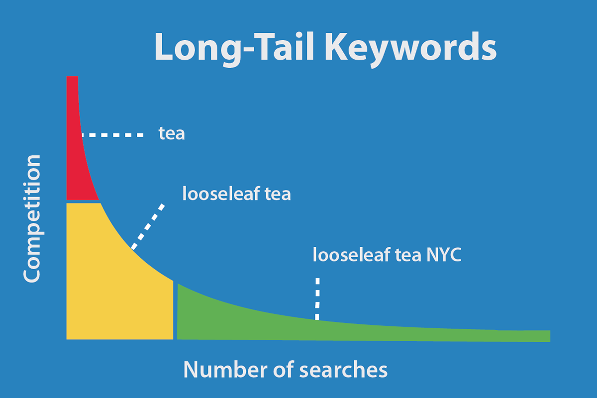 6 Useful Tips to Properly Use long tail Keywords for Blogging