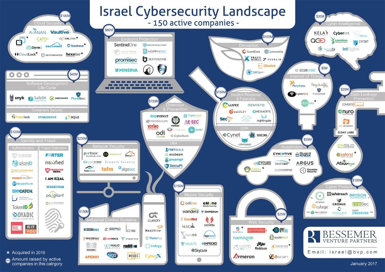 Israeli cybersecurity M&A slows as venture capital flows ...