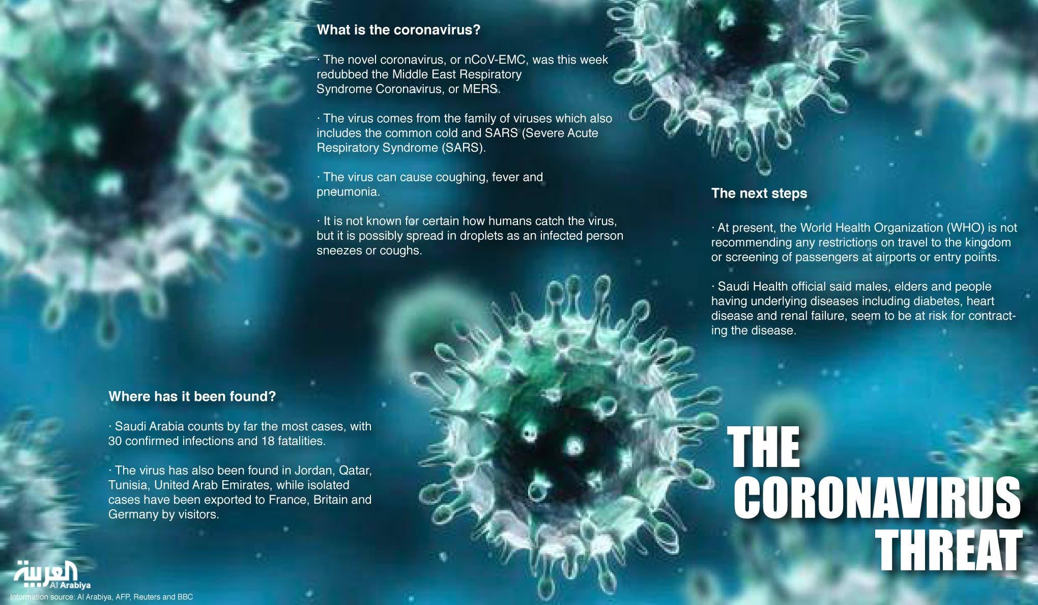 Elderly woman dies of coronavirus in Saudi Arabia - Al ...