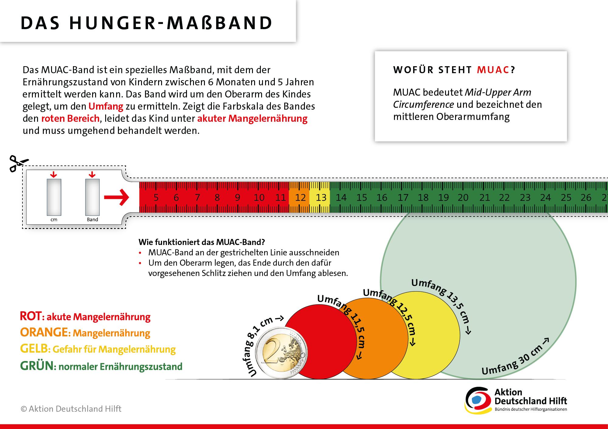 Infografik: Das Hunger-Maßband. Aktion Deutschland Hilft