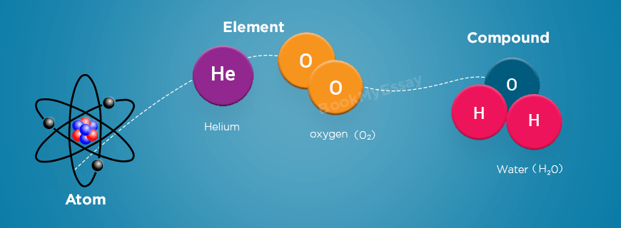 Atoms, Elements and Compounds Assignment Help   Applied ...