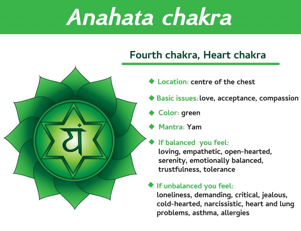 Chakras - Heart Chakra - Lulu's Enchanted Gems