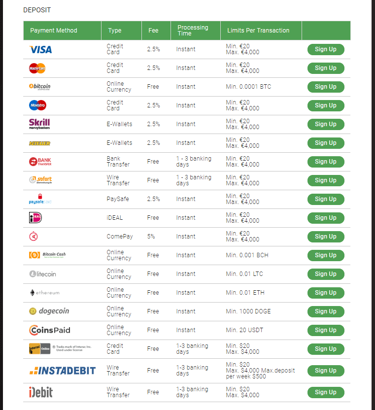 Bitstarz casino payment systems