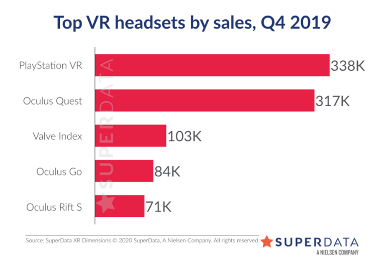 VR Headset Sales Drop Over 40 Compared to Last Year  Why