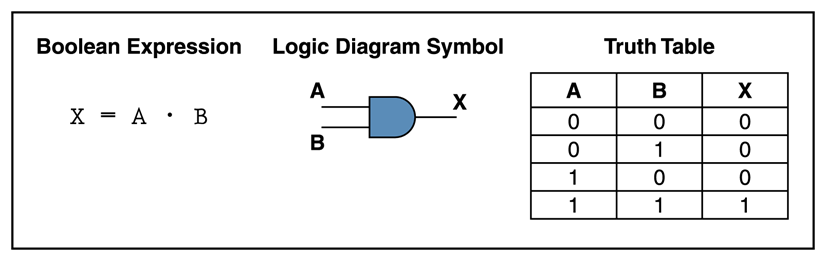 AND Gate | Digital Logic Gates | Electronics Tutorial