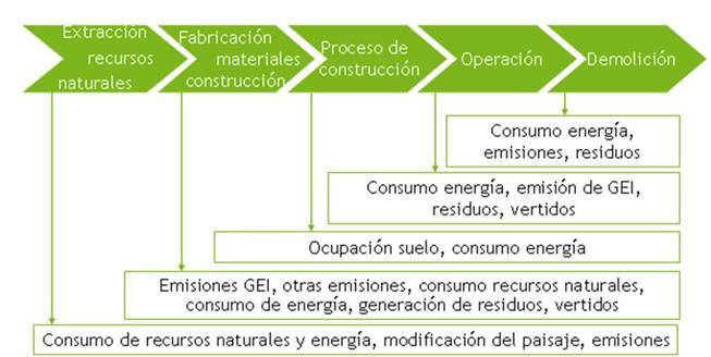Construcción sostenible en Construcción sostenible - wiki EOI de ...