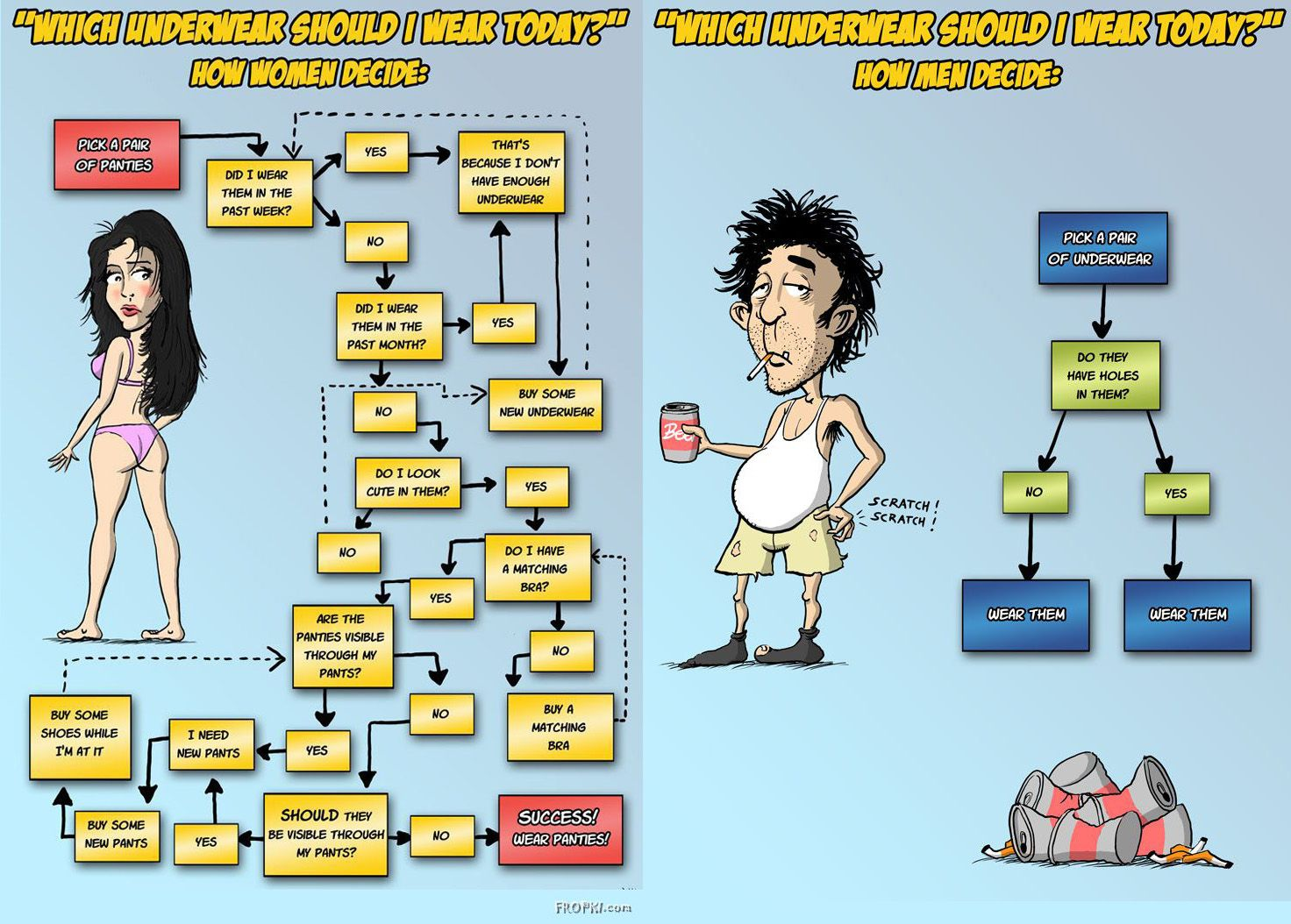 How to Choose your Underwear - Woman Vs Man