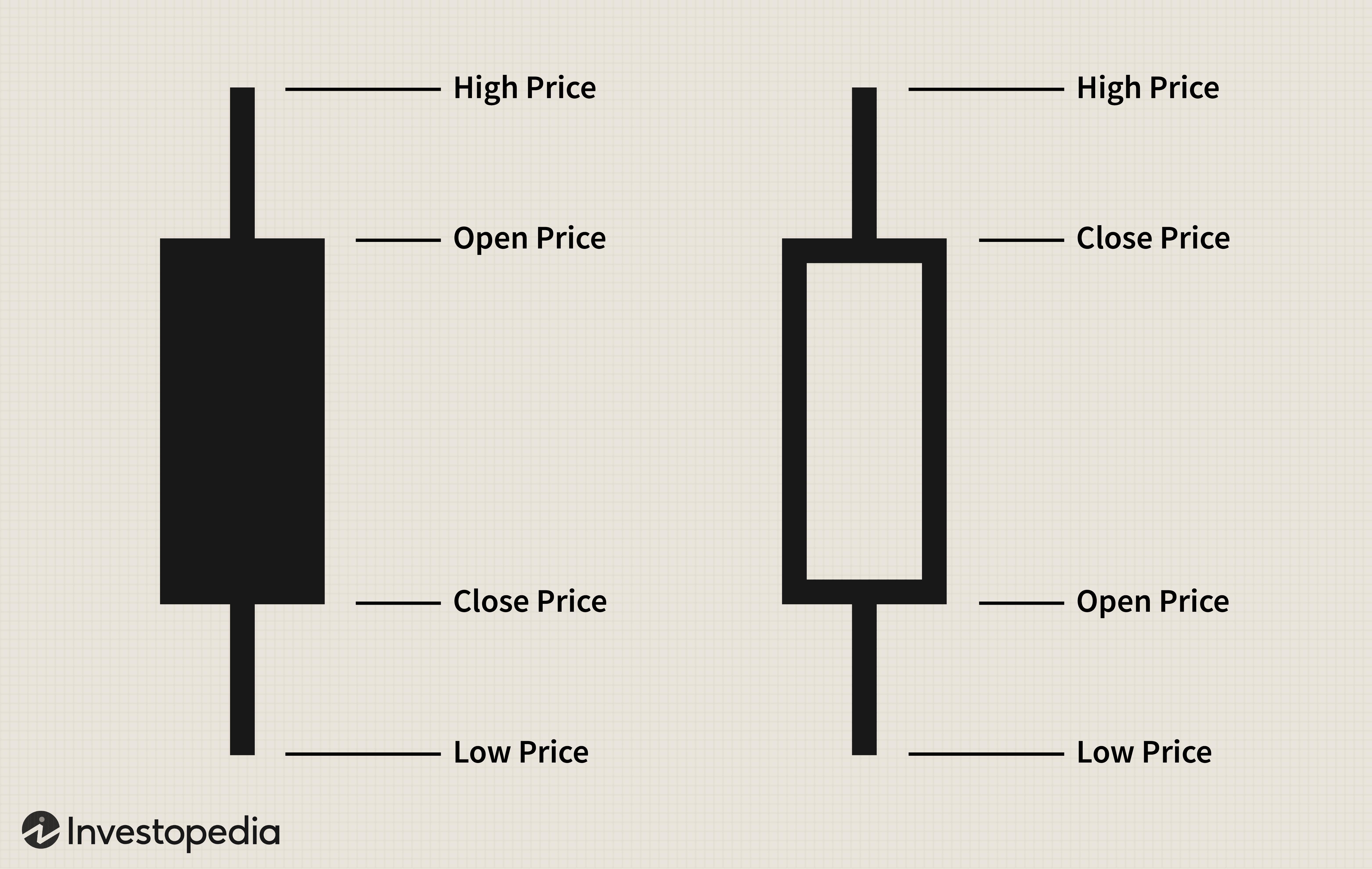 Understanding a Candlestick Chart
