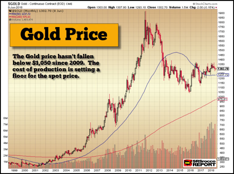 The Gold and Silver Uber-Bull Run Is Upon Us