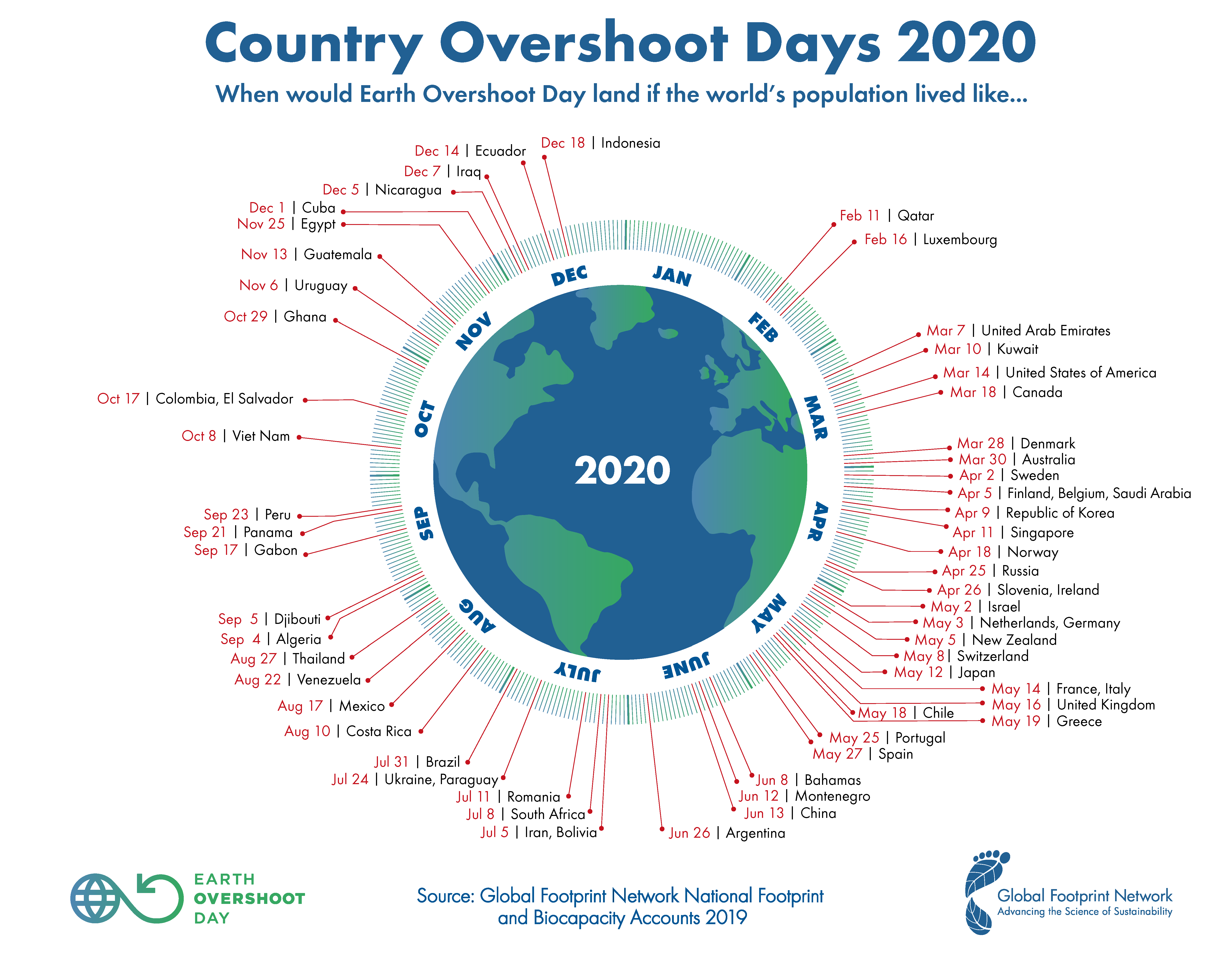 Country Overshoot Days 2020 - Earth Overshoot Day
