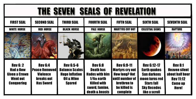THE SEVEN SEALS OF REVELATION CHART - RAPTURE BIBLE TRUTH