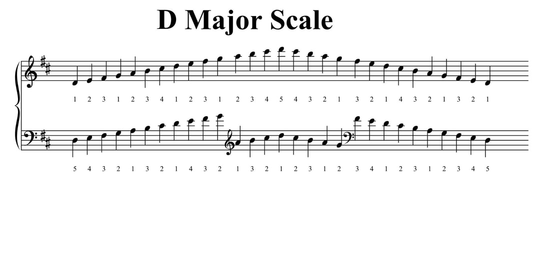 F Major Scale Piano Sheet Music | piano sheet music with ...