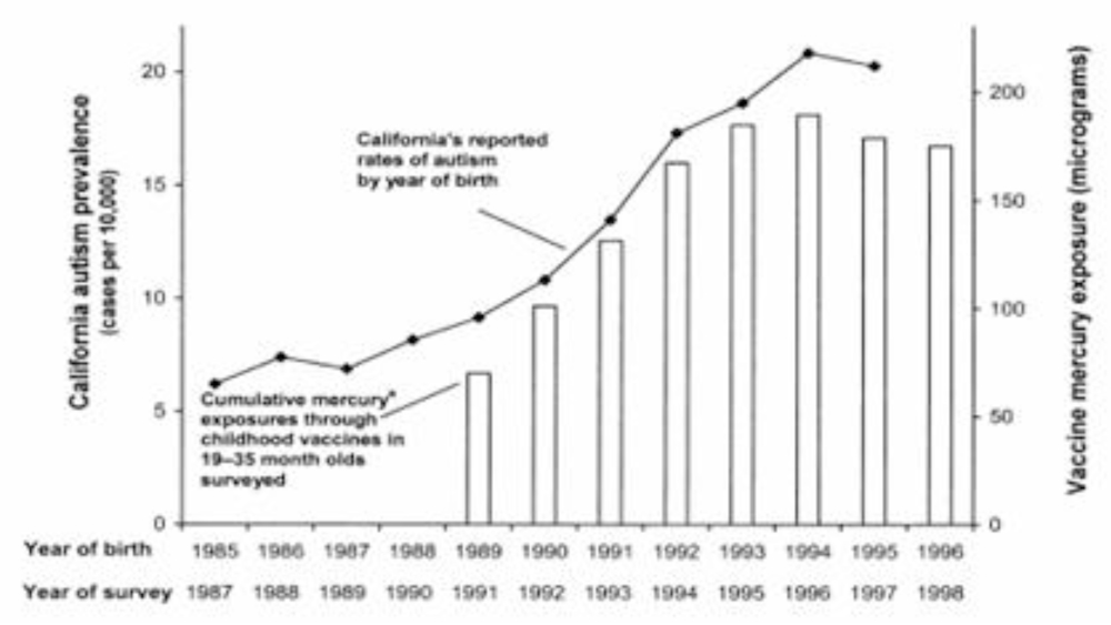 Correlation Between Increases in Autism Prevalence and Introduction of New Vaccines - SafeMinds