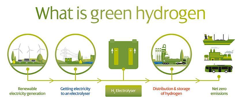 ScottishPower Sets Sights On Green Hydrogen Revolution ...