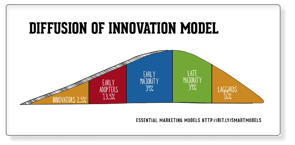 Launch using Diffusion of Innovation Model