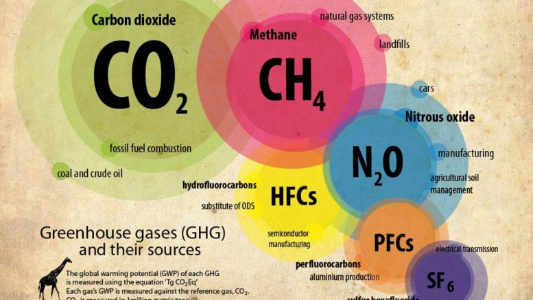 Tim Ball: The Evidence Proves That CO2 is Not a Greenhouse Gas