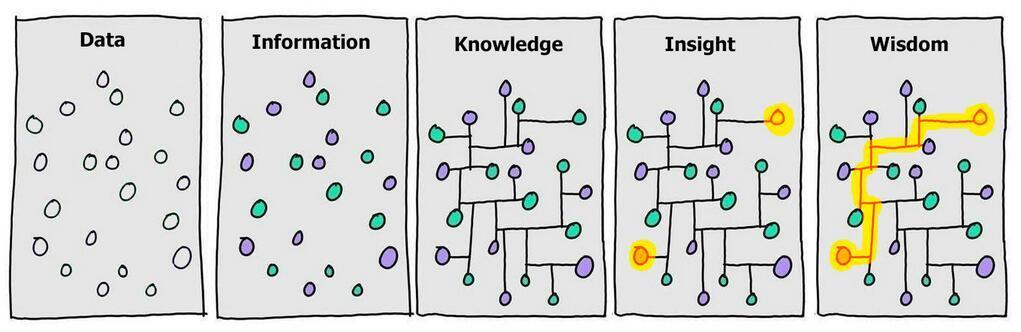 Data To Wisdom Via Information, Knowledge & Insight ...