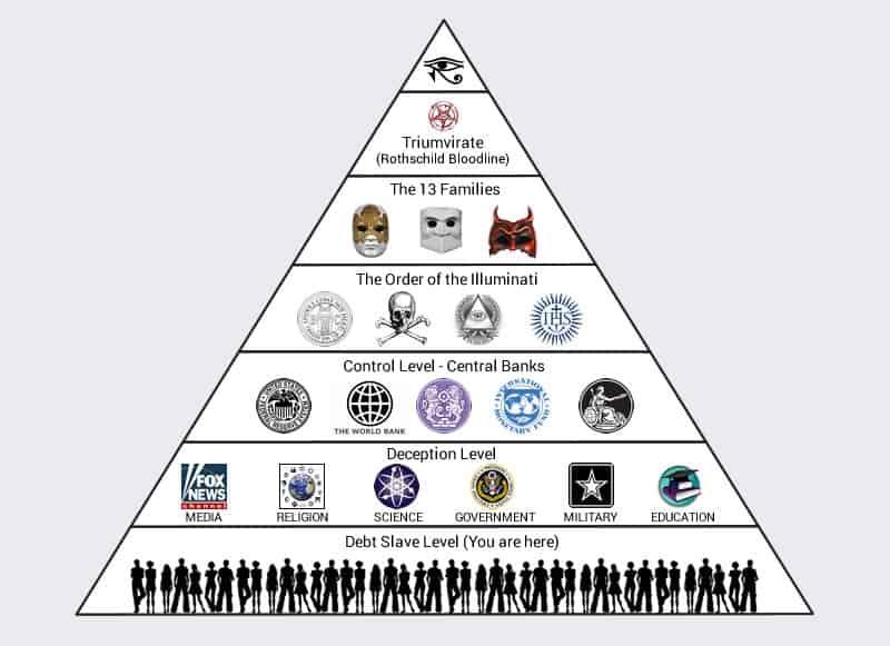 Teoria da Conspiração: As 13 Famílias - TriCurioso