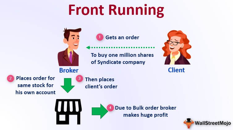 Front Running (Definition, Examples) | How Traders Use it?