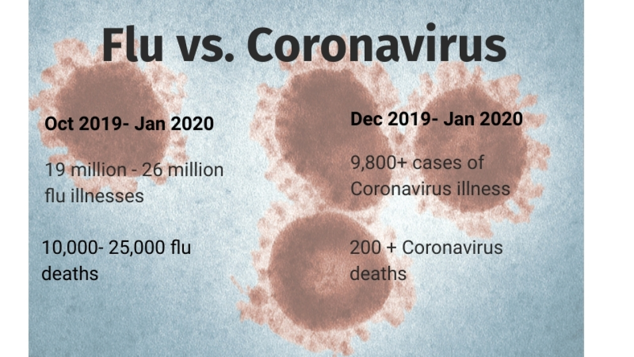 UPDATE: Comparing the Coronavirus with the flu | WLNS 6 News