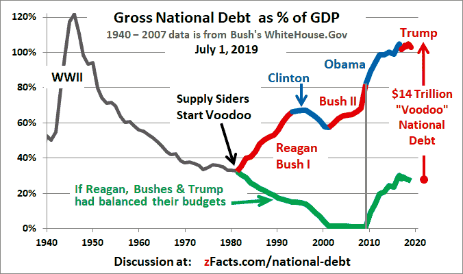 National Debt Graph + Bush-Reagan Voodoo Video - zFacts