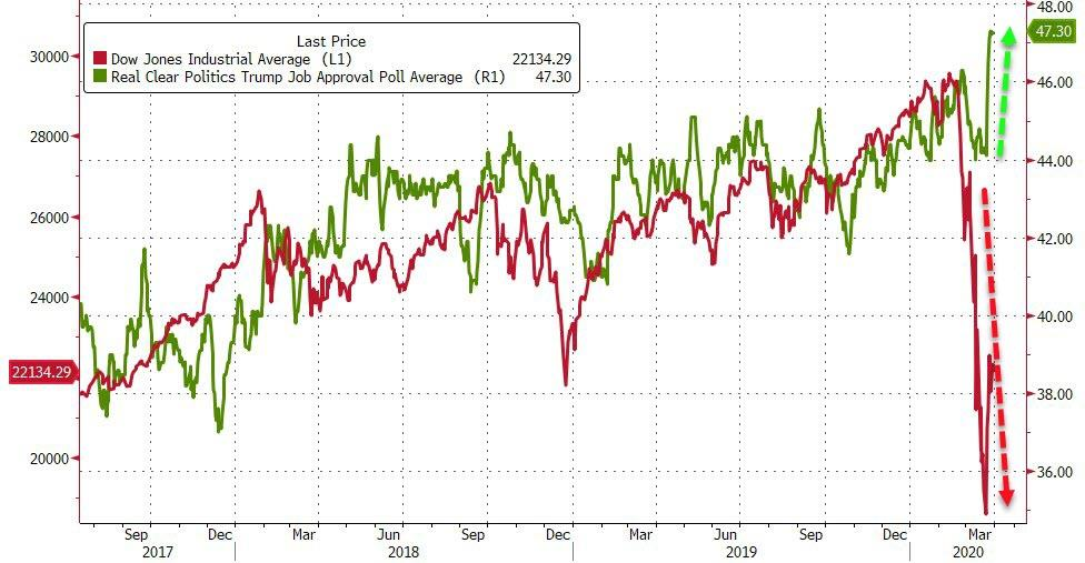 Stocks Suffer Worst Start To A Year Ever… As Trump Approval soared to the highest of his presidency…